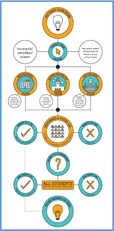 Leeds Univerity Unions PB style process image