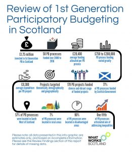 infographic on PB in Scotland